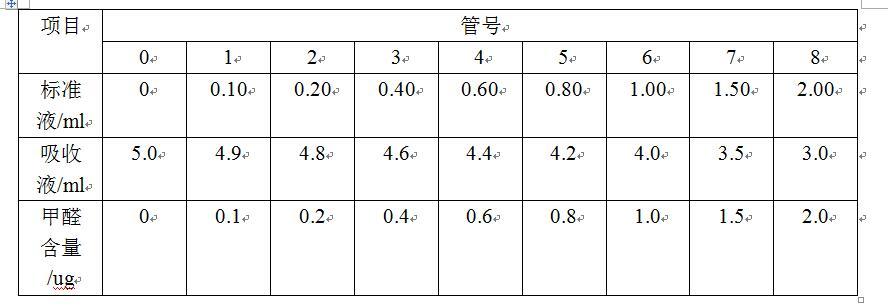 甲醛检测曲线绘制